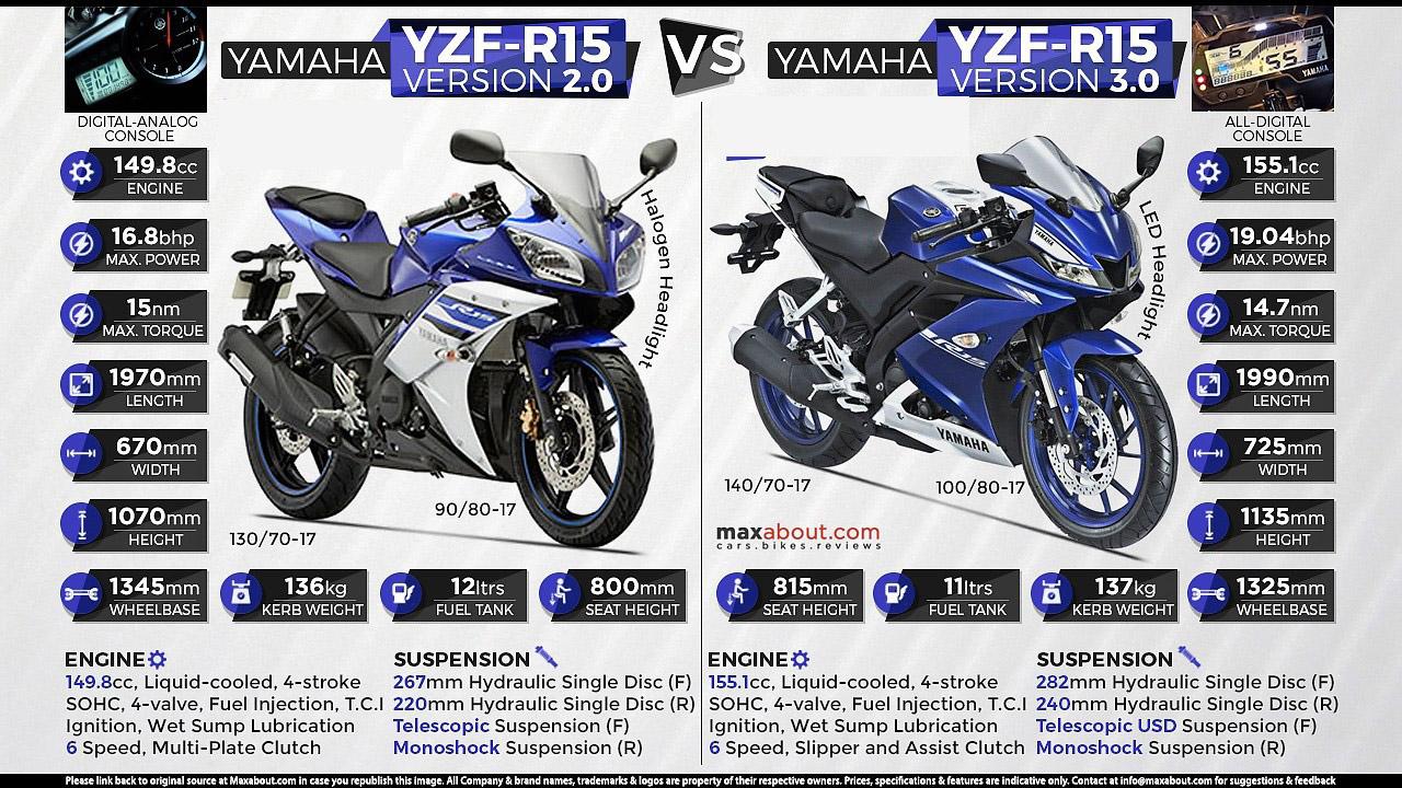 Yamaha yzf r15 v3 2017 nh p kh u m t nh p kh u m l c for Yamaha r15 v3 price philippines